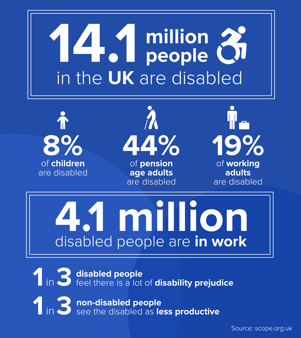 accessibility statistics. data available in the accompanying paragraphs.
