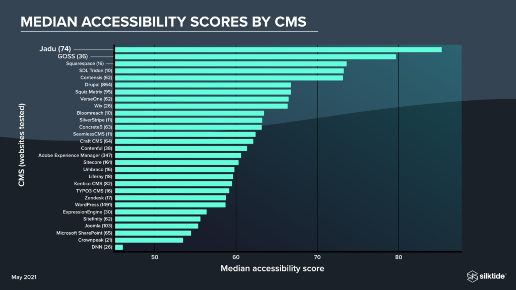 Median accessibility scores by CMS