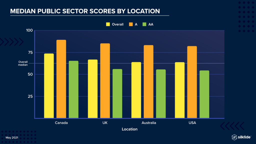 Median public sector score by location. Information is contained in the preceding paragraphs.