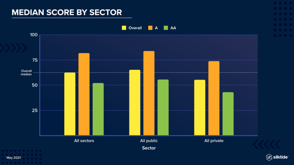 Median score by public and private sector. Information is contained in the preceding paragraphs.