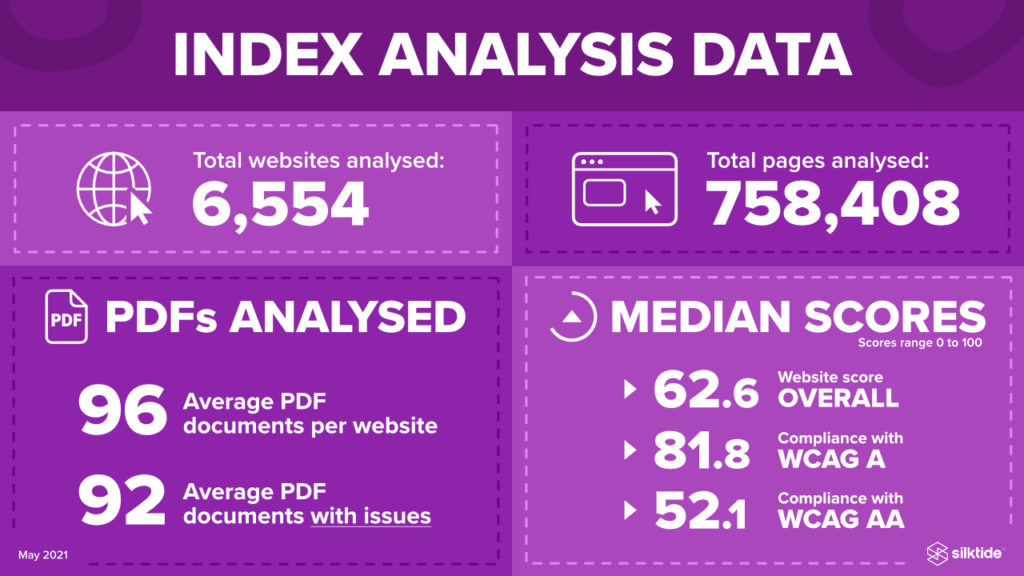 Index analysis data infographic. Information is contained in preceding paragraphs.