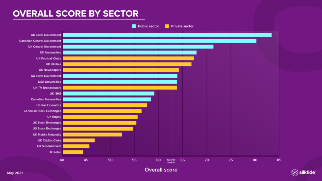 Overall score by all sectors. Information is contained in the preceding paragraphs.