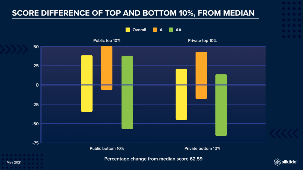 Score difference of top and bottom 10% from median. Information is contained in the preceding paragraphs.