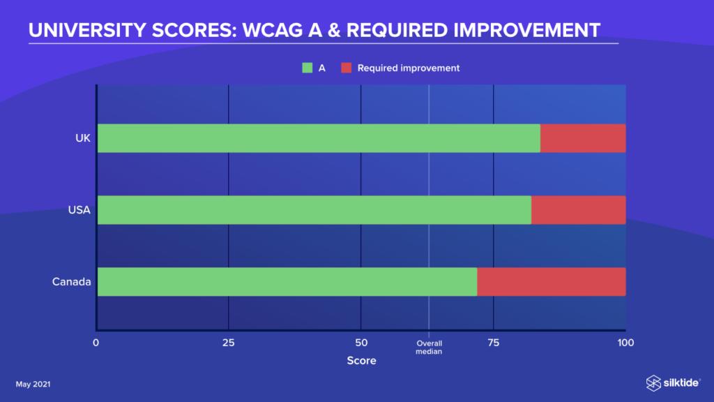 WCAG Level A University scores