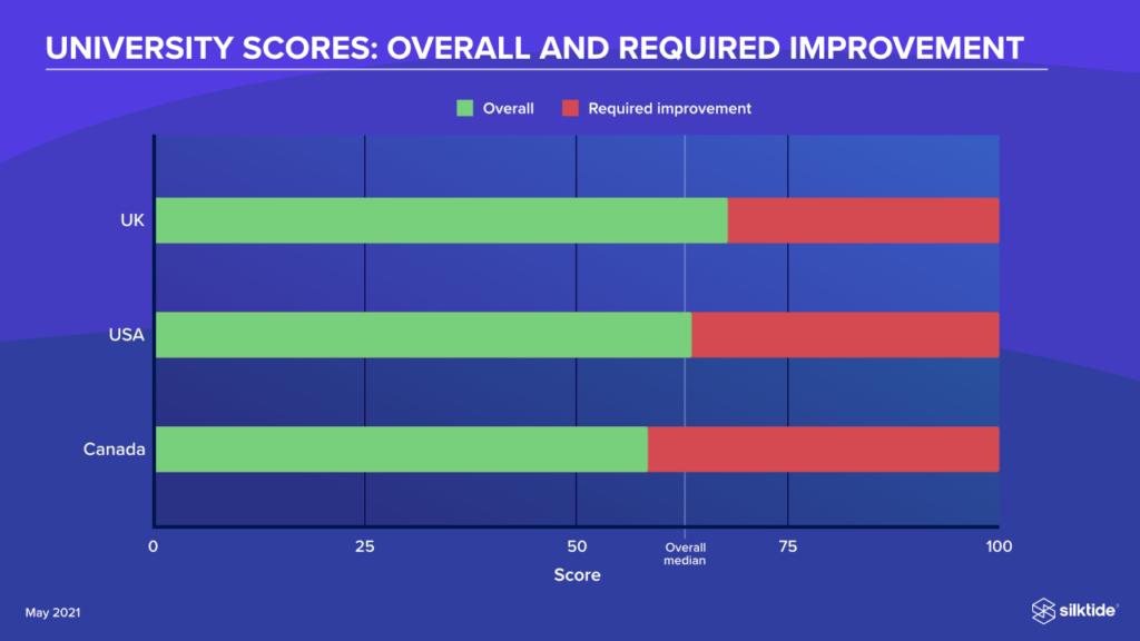Overall university scores